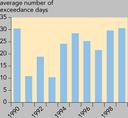 Exceedance of the EU human health threshold value for ozone in EEA18 urban areas