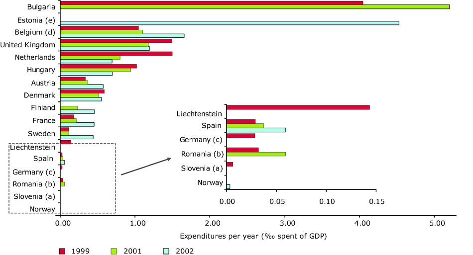 Expenditure for contaminated sites remediation in selected countries in the period 1999-2002 as per mille of the Gross Domestic Product (GDP)