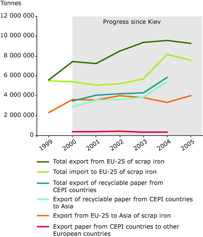 http://www.eea.europa.eu/data-and-maps/figures/export-of-recycled-paper-and-cardboard-and-scrap-steel-from-europe/chapter-6-figure-6-25-belgrade.eps/image_large