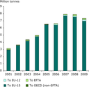 Exports of hazardous waste from EU-27 Member States to EU and non‑EU countries, 2001–2009