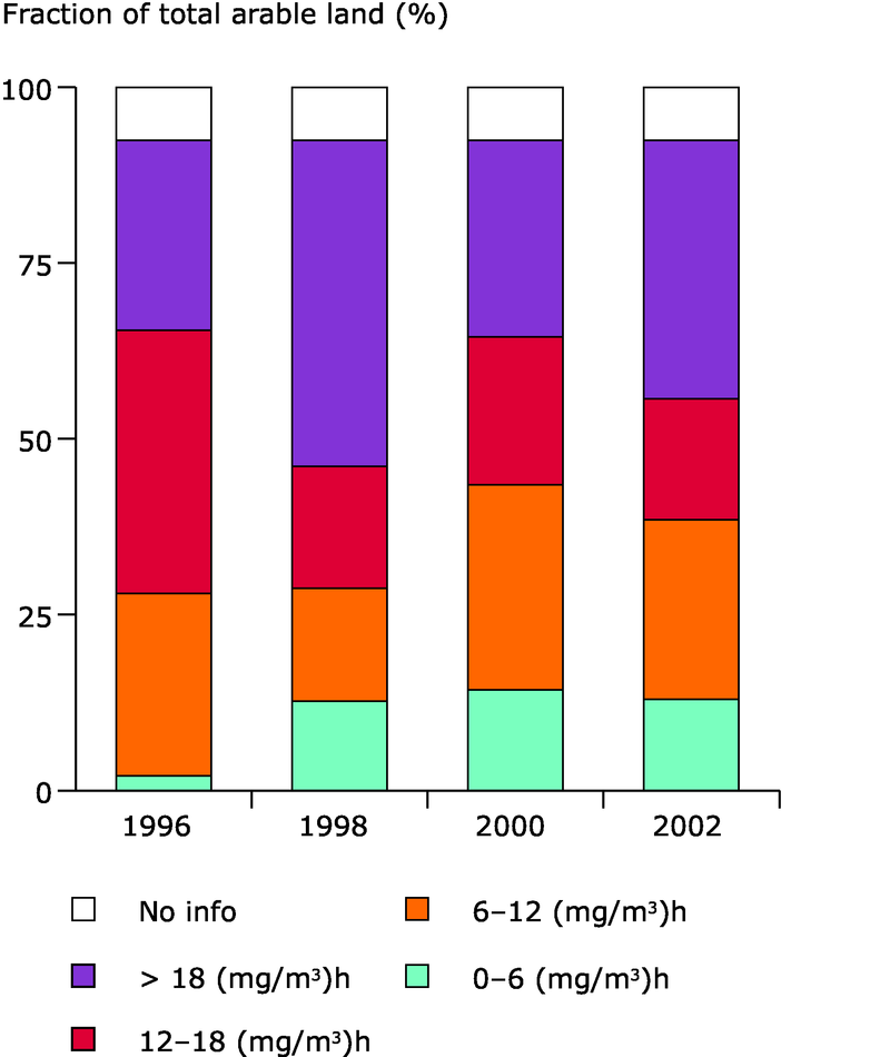 Exposure of crops to ozone (exposure expressed as AOT40 in (mg/m3).h) in EEA member countries, 1996-2002