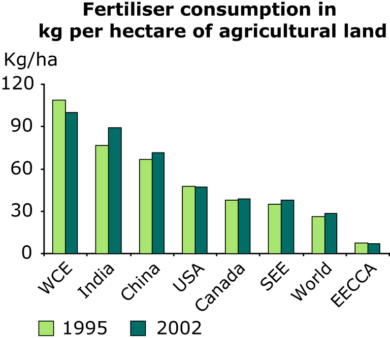 http://www.eea.europa.eu/data-and-maps/figures/fertiliser-consumption-in-kg-per-hectare-of-agricultural-land/annex-3-agri-fertiliser-consump-agri-land.eps/image_large