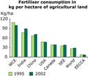 Fertiliser consumption in kg per hectare of agricultural land