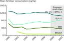 Fertiliser input per hectare of agricultural land
