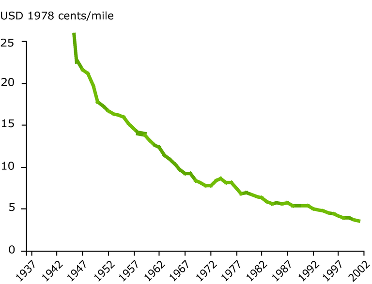 https://www.eea.europa.eu/data-and-maps/figures/fifty-years-of-decrease-in-international-flight-prices-usd-1978-cents-mile/figure-05-2pia.eps/image_large