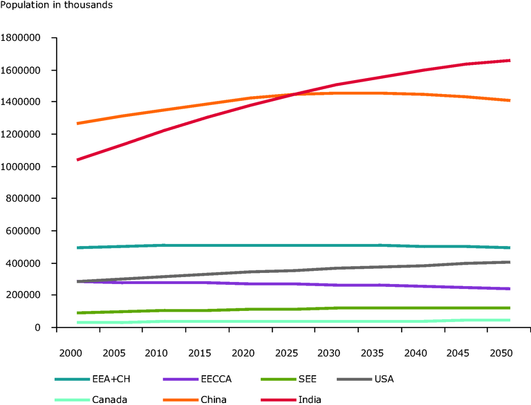https://www.eea.europa.eu/data-and-maps/figures/fig-1-world-population-by-region-from-2000-to-2050/se_f02_graph1_2008.eps/image_large