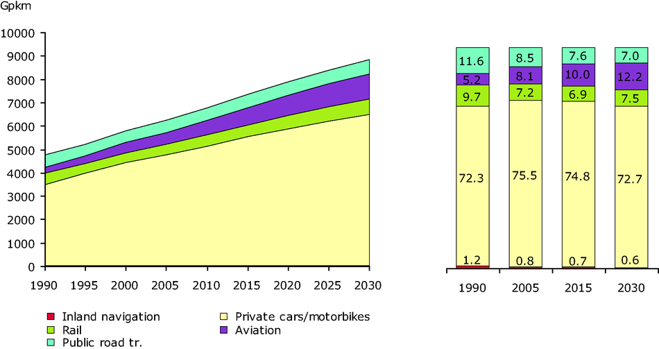 Fig 2. Modal split of passenger transport in EU 27, 1990-2030