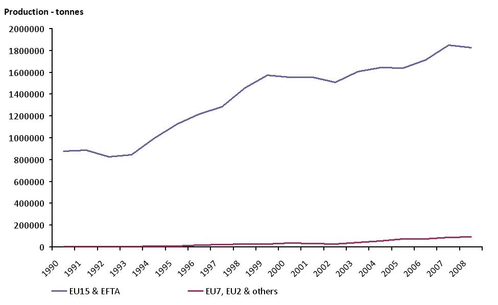 Annual aquaculture production by major area (EU-15+EFTA and EU-7, EU 2 + others)