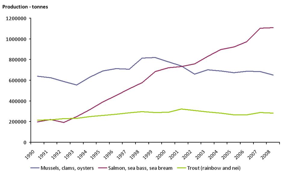 Annual aquaculture production of major aquaculture species groups in Europe (EU-15+EFTA and EU-7, EU 2 + others), 1990-2008