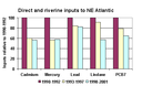 Figure 1: Direct and riverine inputs of selected metals and organic substances in the north-east Atlantic Ocean.