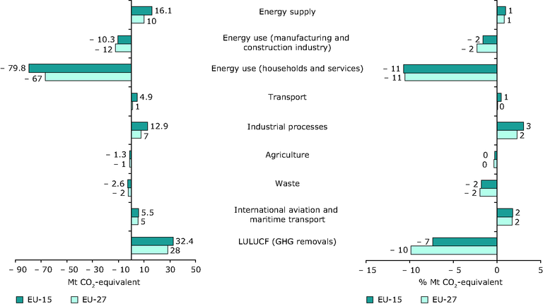 https://www.eea.europa.eu/data-and-maps/figures/figure2-13-changes-in-eu-15-and-eu-27-emissions-and-removals-by-sector-200620132007/figure-2-13-ghg-trends-and-projections-2009/image_large