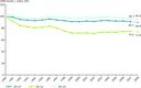 Greenhouse gas emission trends in the EU‑27, the EU‑15 and the EU‑12, 1990–2007 and 2008 estimates