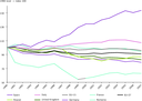 Greenhouse gas emission trends in the EU and main emitting Member States, 1990–2007