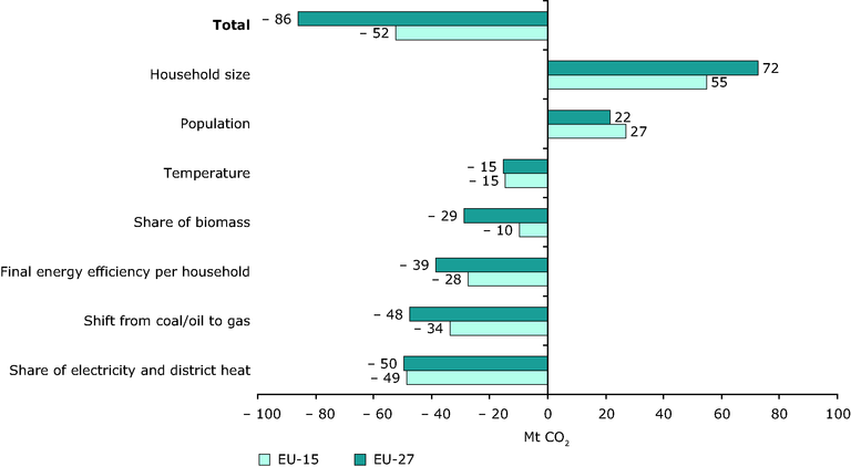 http://www.eea.europa.eu/data-and-maps/figures/figure3-3-main-drivers-of-co2-emission-trends-from-households-in-the-eu27-and-eu15-199020132007/figure-3-3-ghg-trends-and-projections-2009/image_large