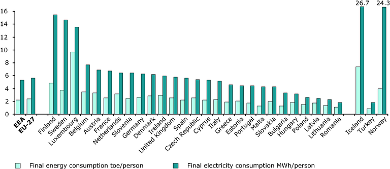 https://www.eea.europa.eu/data-and-maps/figures/final-energy-and-electricity-consumption-per-capita-2005/figure-2-7-energy-and-environment.eps/image_large