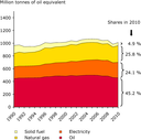 Final energy consumption by fuel type in the EU-27, 1990-2010
