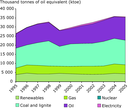 Final energy consumption by fuel in the Western Balkans, 1995–2005