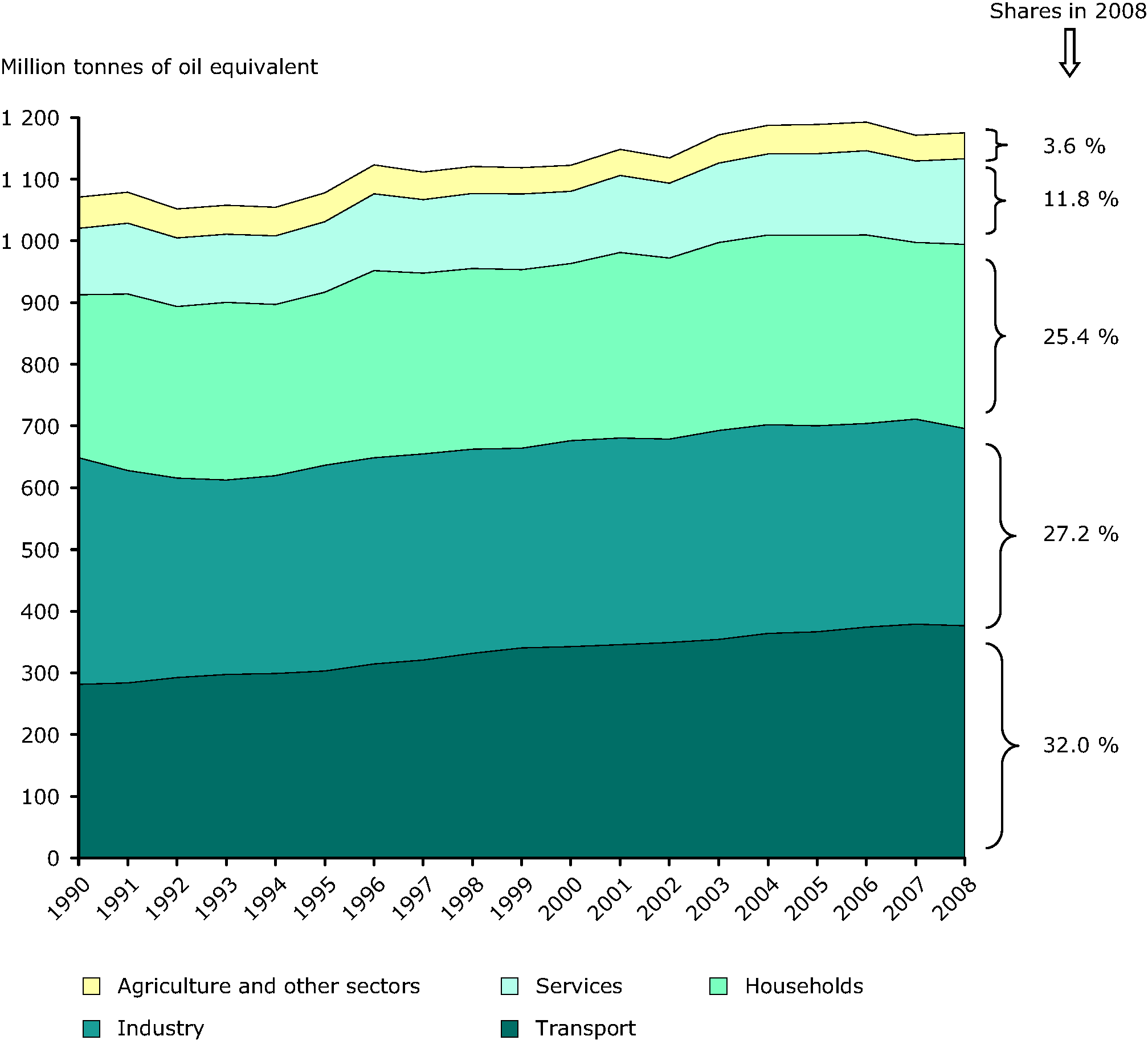 Final energy consumption by sector in the EU-27, 1990-2008