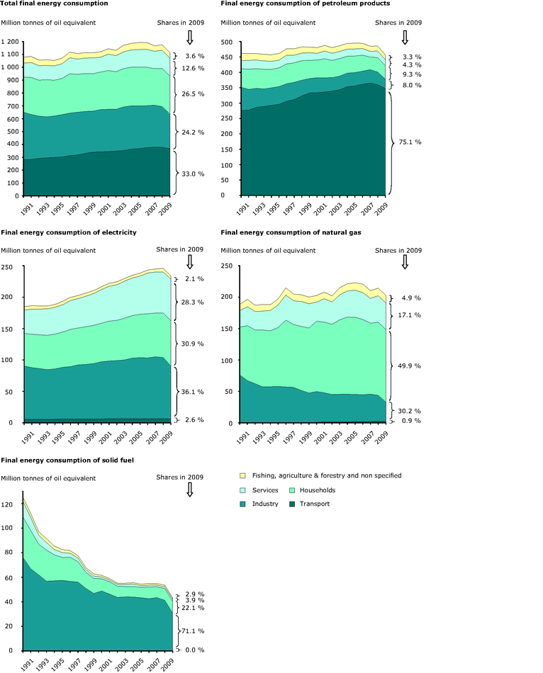 Total final energy consumption by sector in the EU-27, 1990-2009