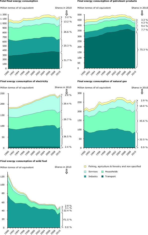 Total final energy consumption by sector in the EU-27, 1990-2010