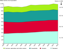 Final energy consumption by sector, EU-25