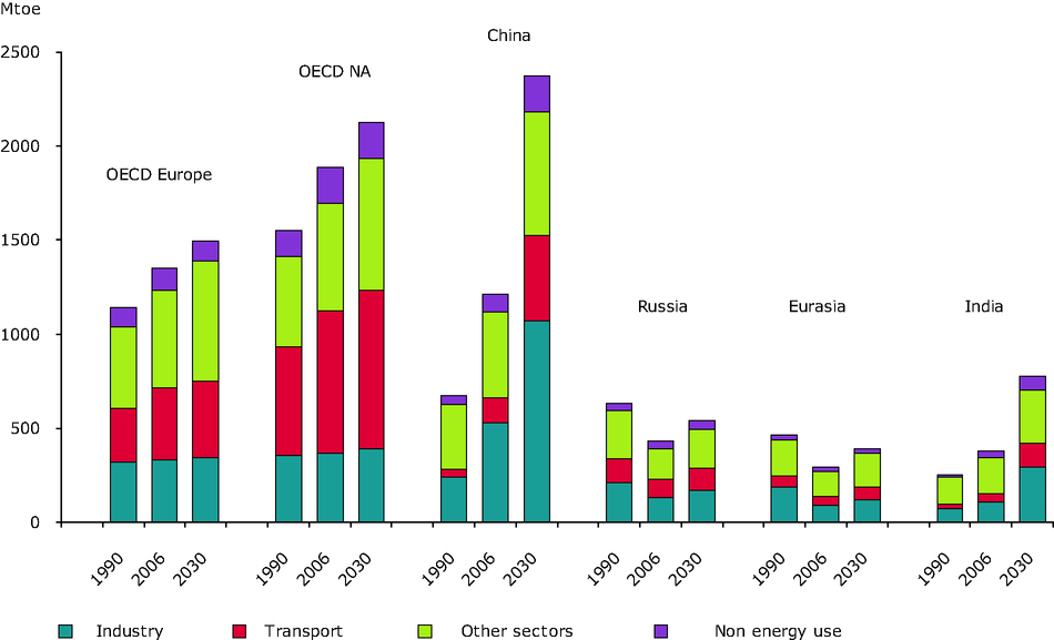 Final Energy Consumption by Sector in 1990, 2006 and 2030