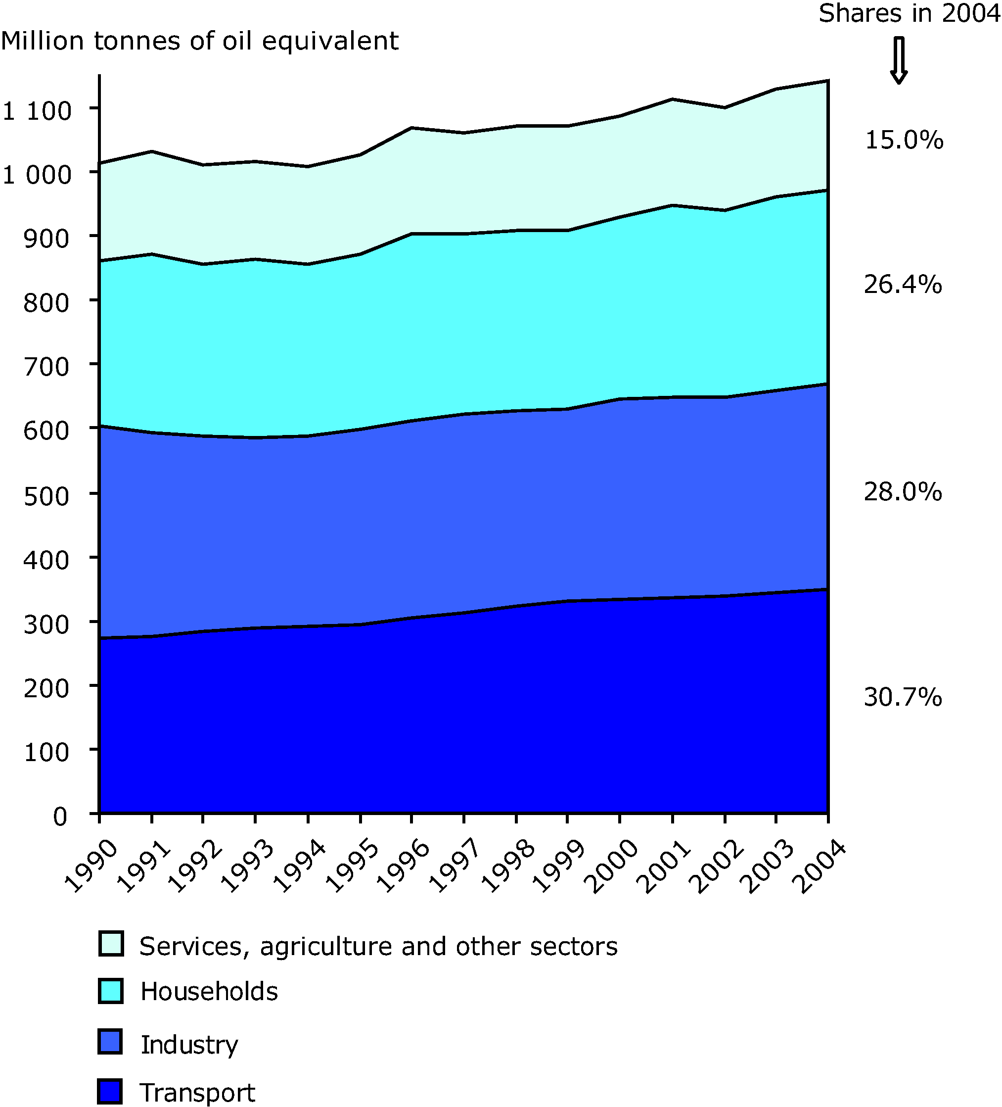 Final energy consumption by sector in the EU-25, 1990-2004