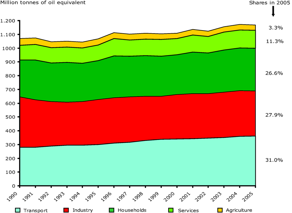 Final energy consumption by sector in the EU-27, 1990-2005