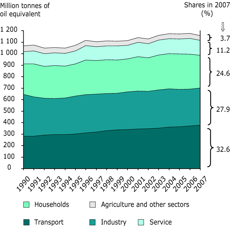 Final energy consumption by sector in the EU-27, 1990-2007