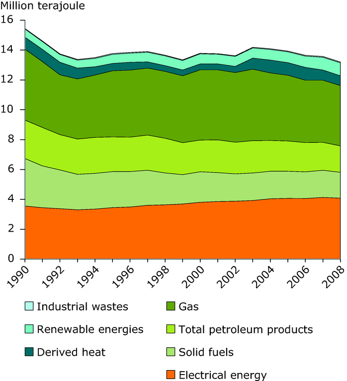 https://www.eea.europa.eu/data-and-maps/figures/final-energy-consumption-in-eu/final-energy-consumption-in-eu-1/image_large