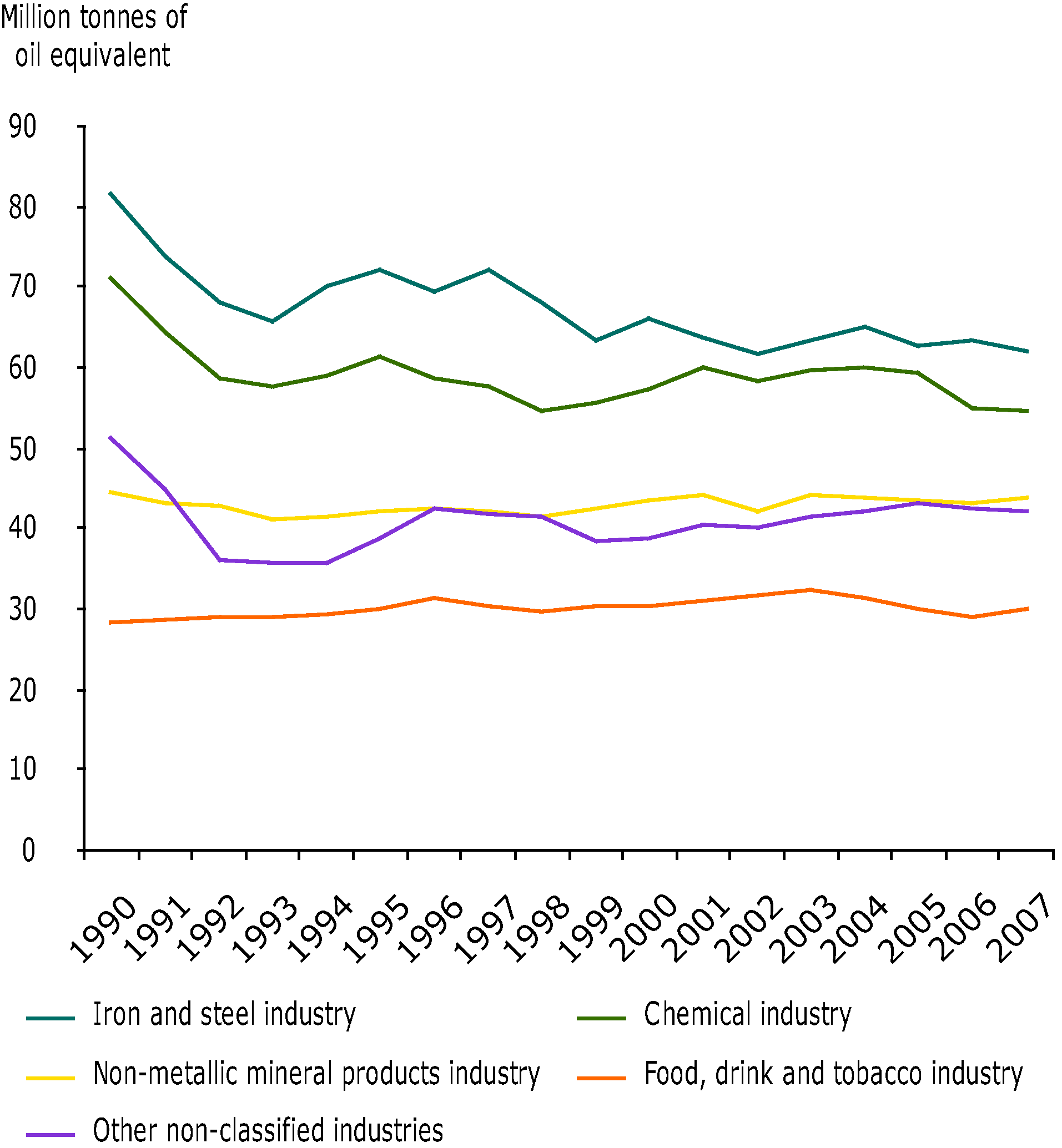 Final energy consumption in the industry sectors