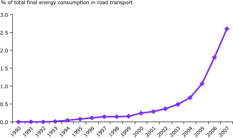 http://www.eea.europa.eu/data-and-maps/figures/final-energy-consumption-of-biofuels-2014-as-of-final-energy-consumption-in-road-transport-fuels-eu-27/signals-bioenergy-fig-1.eps/image_large
