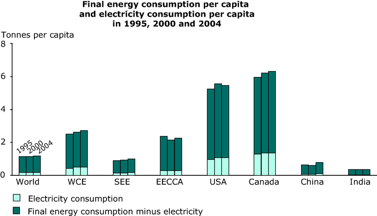 http://www.eea.europa.eu/data-and-maps/figures/final-energy-consumption-per-capita-and-electricity-consumption-per-capita-in-1995-2000-and-2004/annex-3-energy-elec-years.eps/image_large