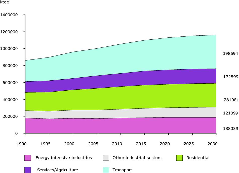 Final Energy demand by sector - EU15 (Baseline Scenario)