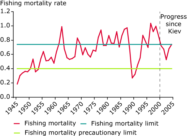 http://www.eea.europa.eu/data-and-maps/figures/fishing-mortality-of-northeast-arctic-cod-stocks/chapter-5-figure-5-4-belgrade.eps/image_large