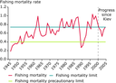 Fishing mortality of Northeast Arctic cod stocks
