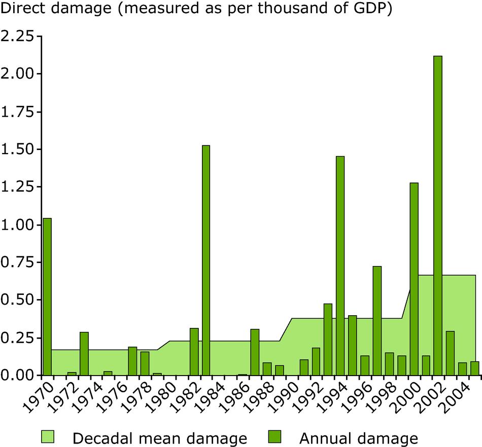 Gdp Natural Disasters