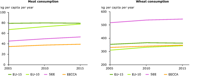 http://www.eea.europa.eu/data-and-maps/figures/food-consumption-projections-2005-to-2015/fig-4-6_wheatmeat_.eps/image_large