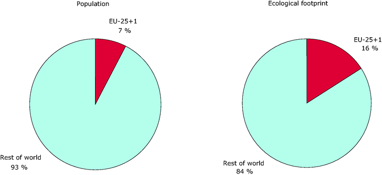 https://www.eea.europa.eu/data-and-maps/figures/footprint-versus-population-eu-25-and-switzerland/bio-ecological-footprint-population02.eps/image_large