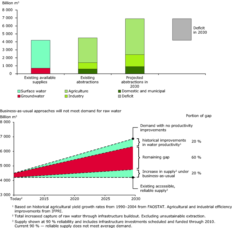 Forecast of global water demand — European Environment Agency