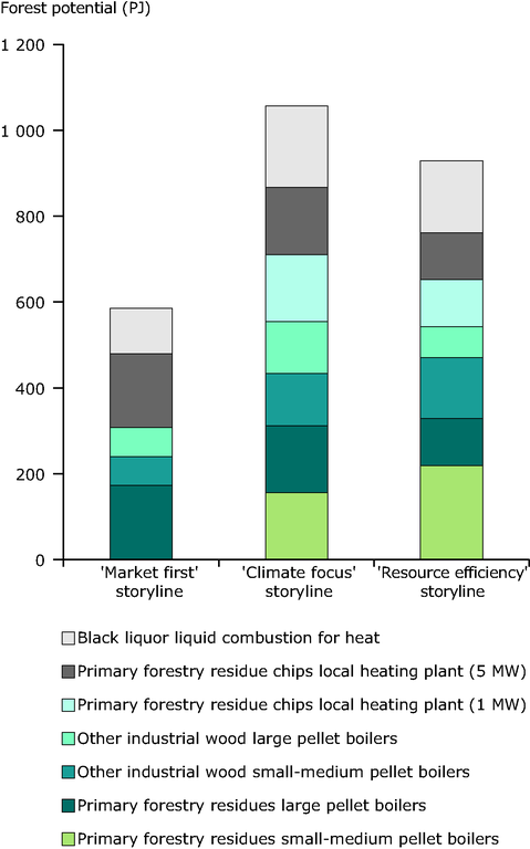 https://www.eea.europa.eu/data-and-maps/figures/forest-potential-pj-and-technology/figure-5-7-eu-bioenergy-potential.eps/image_large