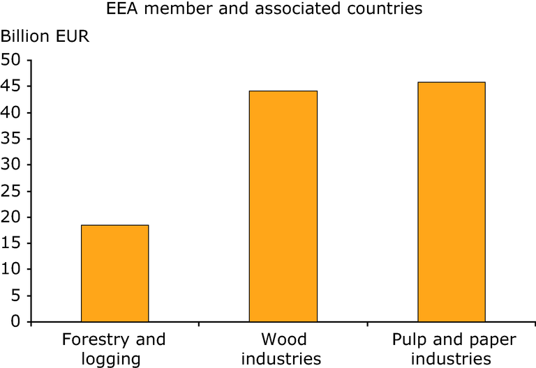 http://www.eea.europa.eu/data-and-maps/figures/forest-sector-gross-value-added-2005/figure-4-1-european-forests.eps/image_large