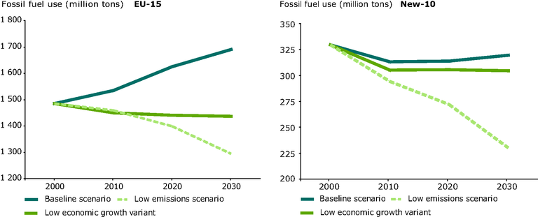 http://www.eea.europa.eu/data-and-maps/figures/fossils-fuels-developments-2000-2030-baseline-low-economic-growth-and-low-ghg-emissions-scenarios/box-4-1-2.eps/image_large