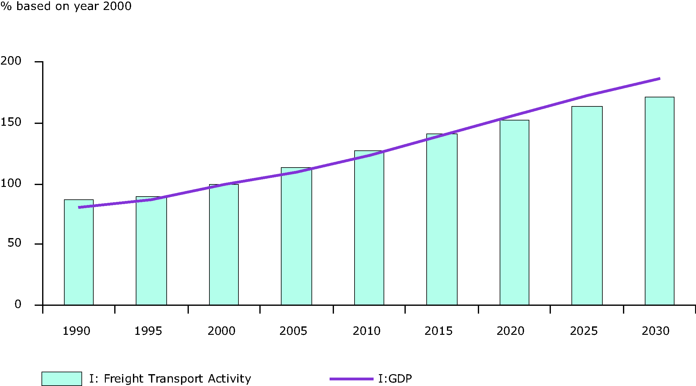 Freight transport activity increase in comparison to GDP growth in EU 27, 1990-2030