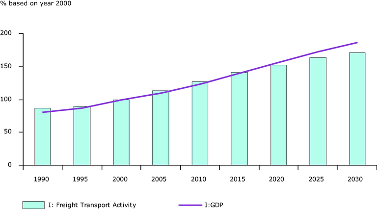 https://www.eea.europa.eu/data-and-maps/figures/freight-transport-activity-increase-in-comparison-to-gdp-growth-in-eu-27-1990-2030/term_f06_graph1.eps/image_large