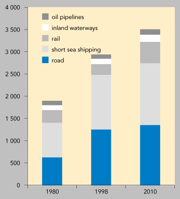 https://www.eea.europa.eu/data-and-maps/figures/freight-transport-by-mode-1980-1998-and-2010-projection/fig16/image_large