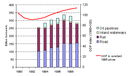 Freight transport demand by mode in AC-7