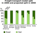 Freight transport modal split in 2000 and projected split in 2050