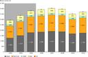 Freight transport volume (billion tonne kilometre (tkm)) (EU‑27)