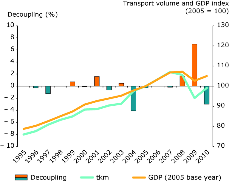 http://www.eea.europa.eu/data-and-maps/figures/freight-transport-volumes-and-gdp-1/freight-transport-volumes-and-gdp/image_large